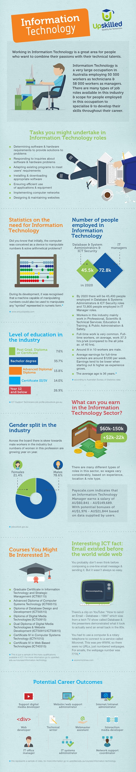 upskilled information technology infographic