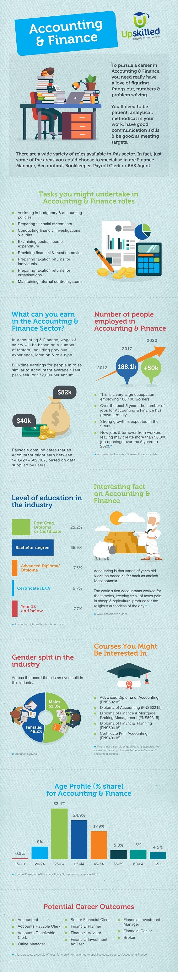 upskilled accounting and finance infographic